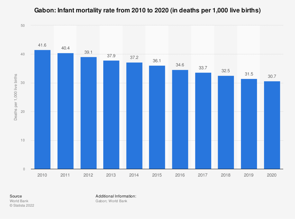 Statistic: Gabon: Infant mortality rate from 2007 to 2017 (in deaths per 1,000 live births) | Statista