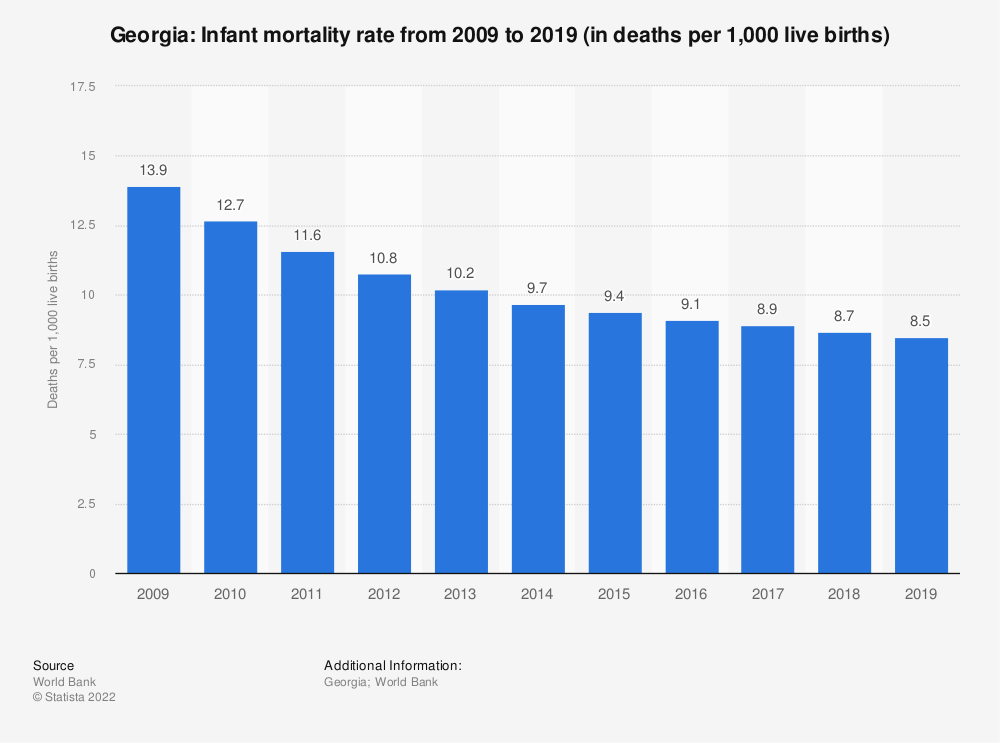 Statistic: Georgia: Infant mortality rate from 2007 to 2017 (in deaths per 1,000 live births) | Statista