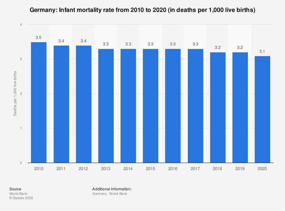 Statistic: Germany: Infant mortality rate from 2009 to 2019 (in deaths per 1,000 live births) | Statista