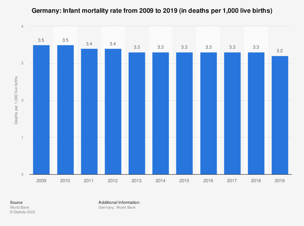 Statistic: Germany: Infant mortality rate from 2007 to 2017 (in deaths per 1,000 live births) | Statista
