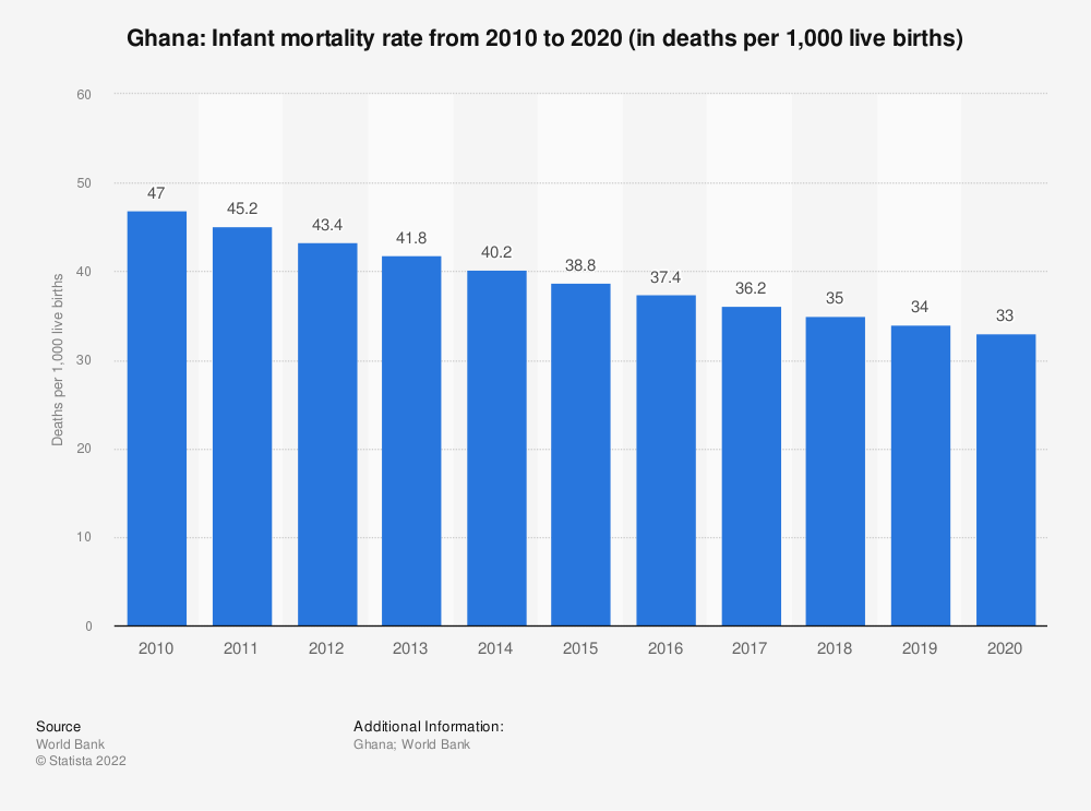 Statistic: Ghana: Infant mortality rate from 2008 to 2018 (in deaths per 1,000 live births) | Statista