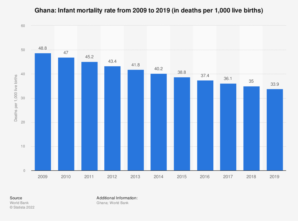 Statistic: Ghana: Infant mortality rate from 2007 to 2017 (in deaths per 1,000 live births) | Statista