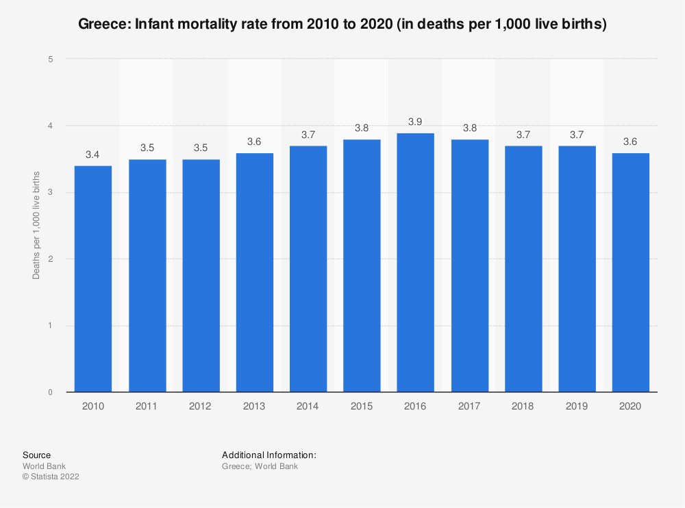 Statistic: Greece: Infant mortality rate from 2008 to 2018 (in deaths per 1,000 live births) | Statista