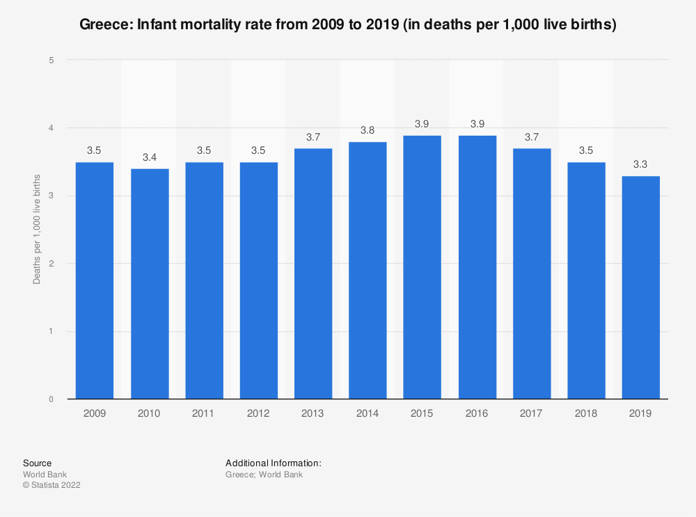 Statistic: Greece: Infant mortality rate from 2007 to 2017 (in deaths per 1,000 live births) | Statista