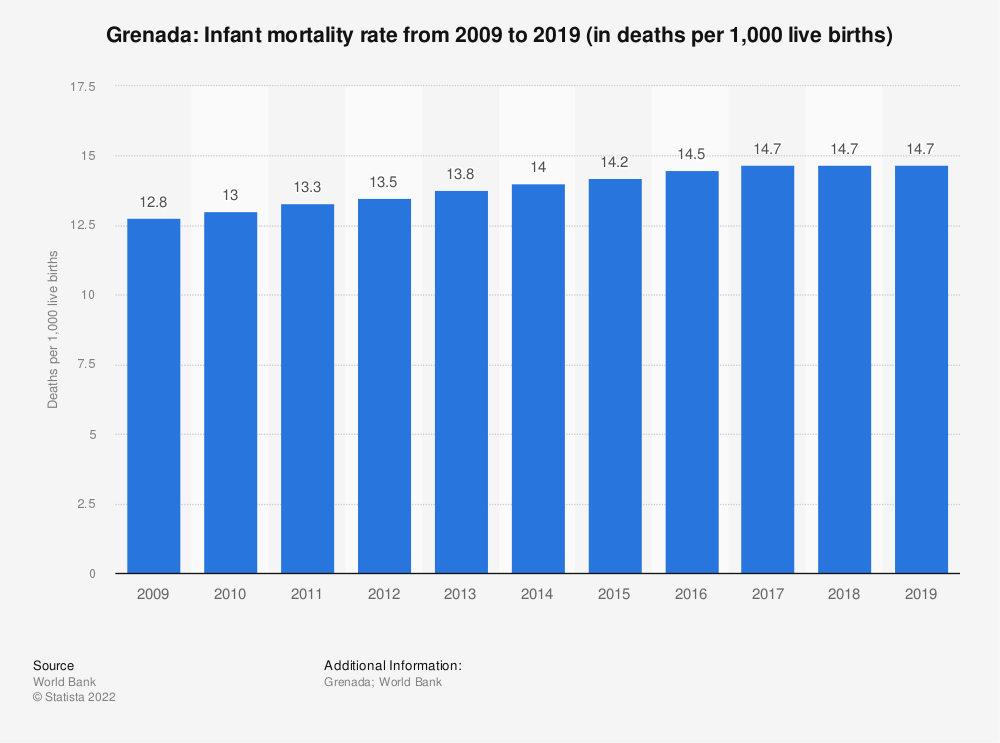 Statistic: Grenada: Infant mortality rate from 2008 to 2018 (in deaths per 1,000 live births) | Statista