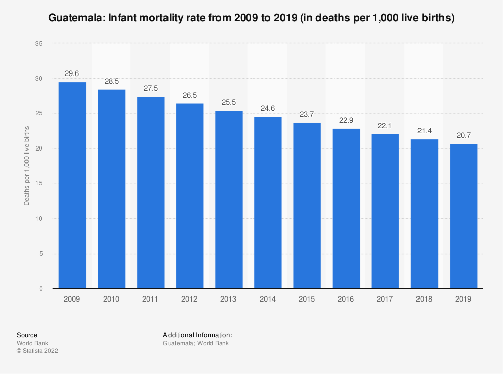 Statistic: Guatemala: Infant mortality rate from 2007 to 2017 (in deaths per 1,000 live births) | Statista