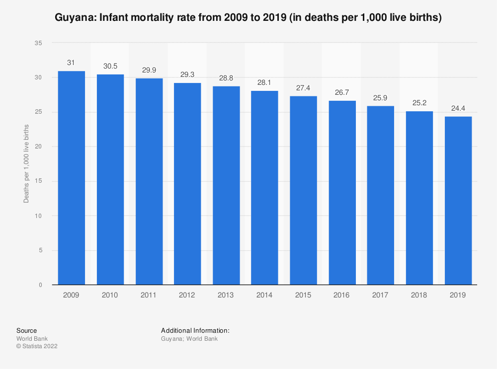Statistic: Guyana: Infant mortality rate from 2008 to 2018 (in deaths per 1,000 live births) | Statista