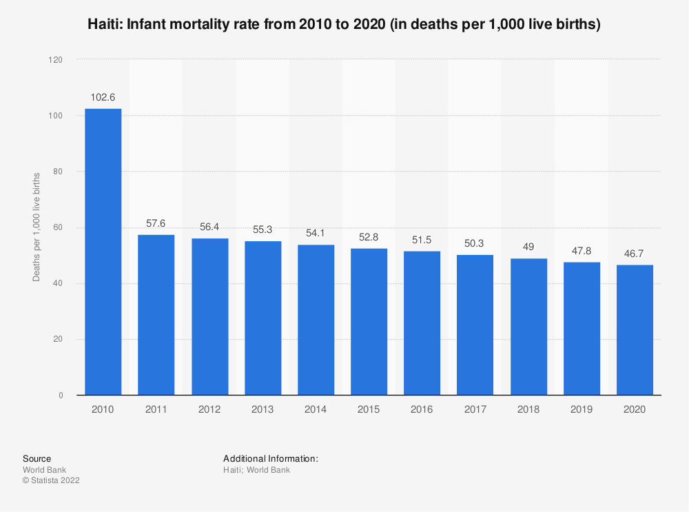 Statistic: Haiti: Infant mortality rate from 2007 to 2017 (in deaths per 1,000 live births) | Statista