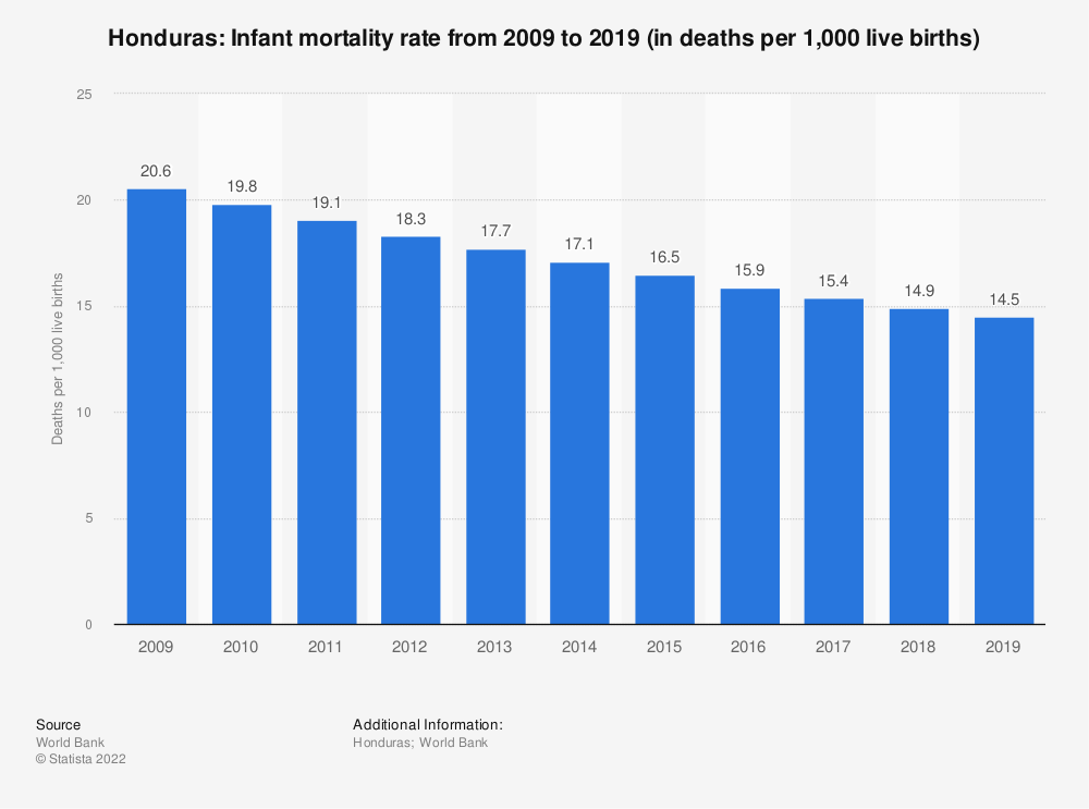 Statistic: Honduras: Infant mortality rate from 2007 to 2017 (in deaths per 1,000 live births) | Statista