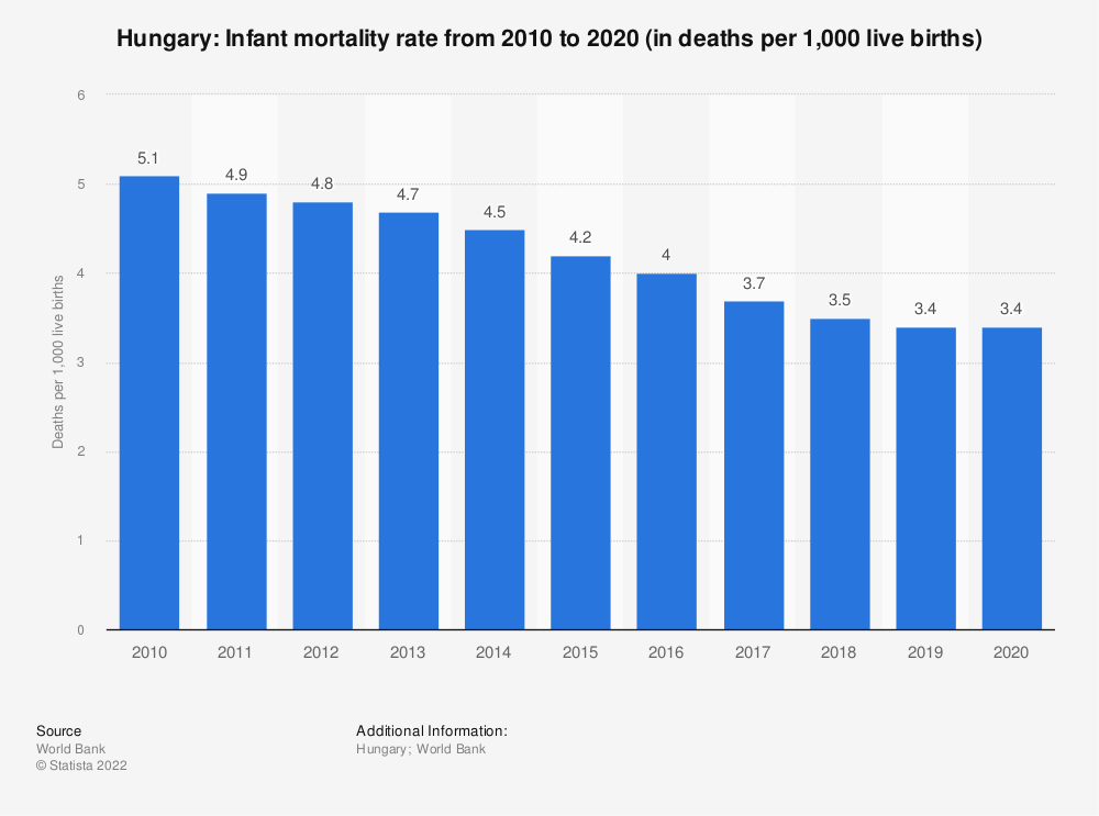 Statistic: Hungary: Infant mortality rate from 2007 to 2017 (in deaths per 1,000 live births) | Statista