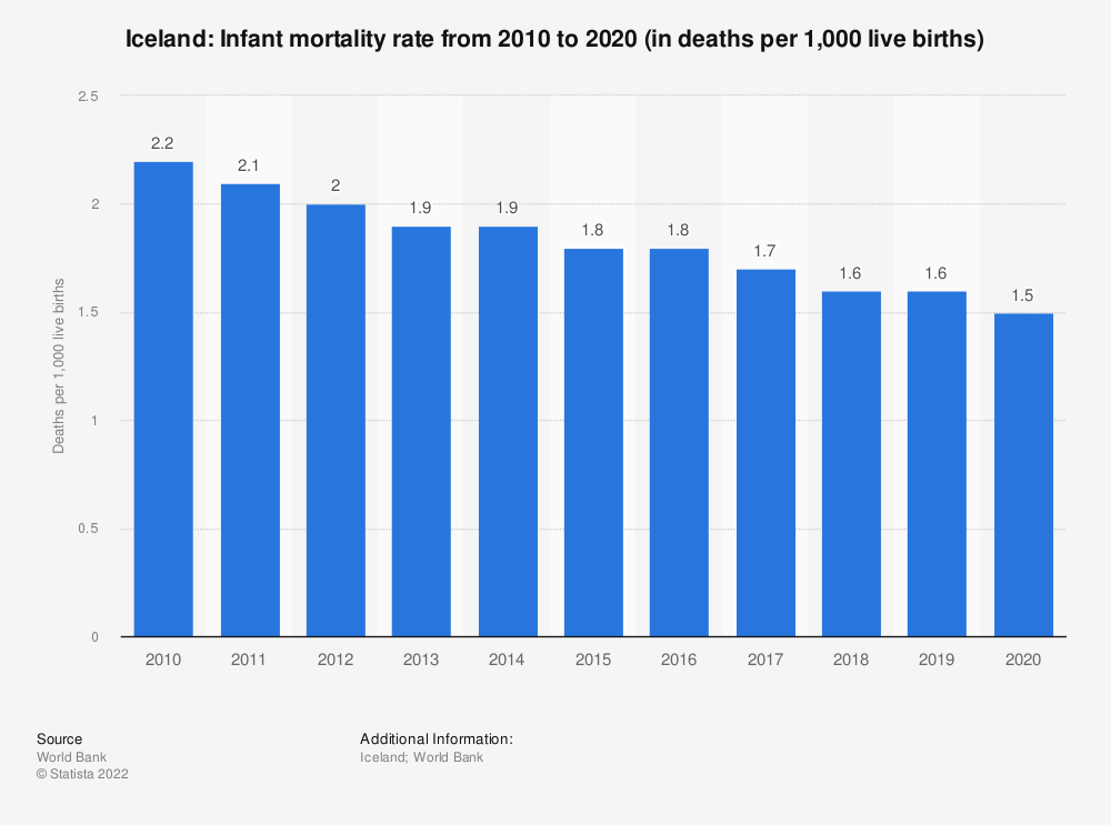 Statistic: Iceland: Infant mortality rate from 2007 to 2017 (in deaths per 1,000 live births) | Statista