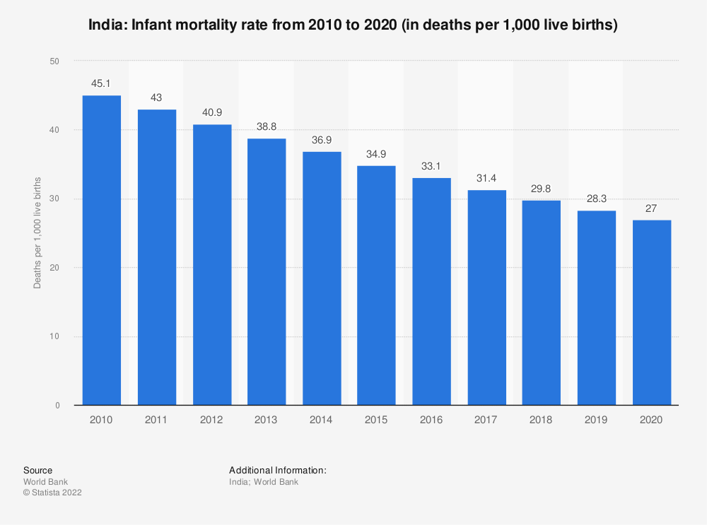 Statistic: India: Infant mortality rate from 2007 to 2017 (in deaths per 1,000 live births) | Statista