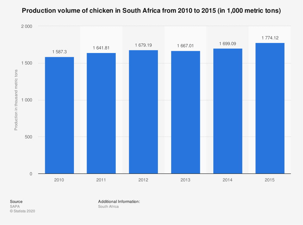 Statistic: Production volume of chicken in South Africa from 2010 to 2015 (in 1,000 metric tons) | Statista