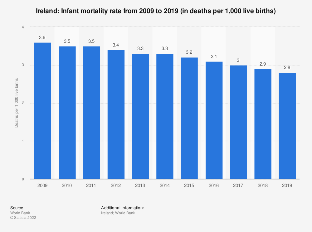 Statistic: Ireland: Infant mortality rate from 2007 to 2017 (in deaths per 1,000 live births) | Statista