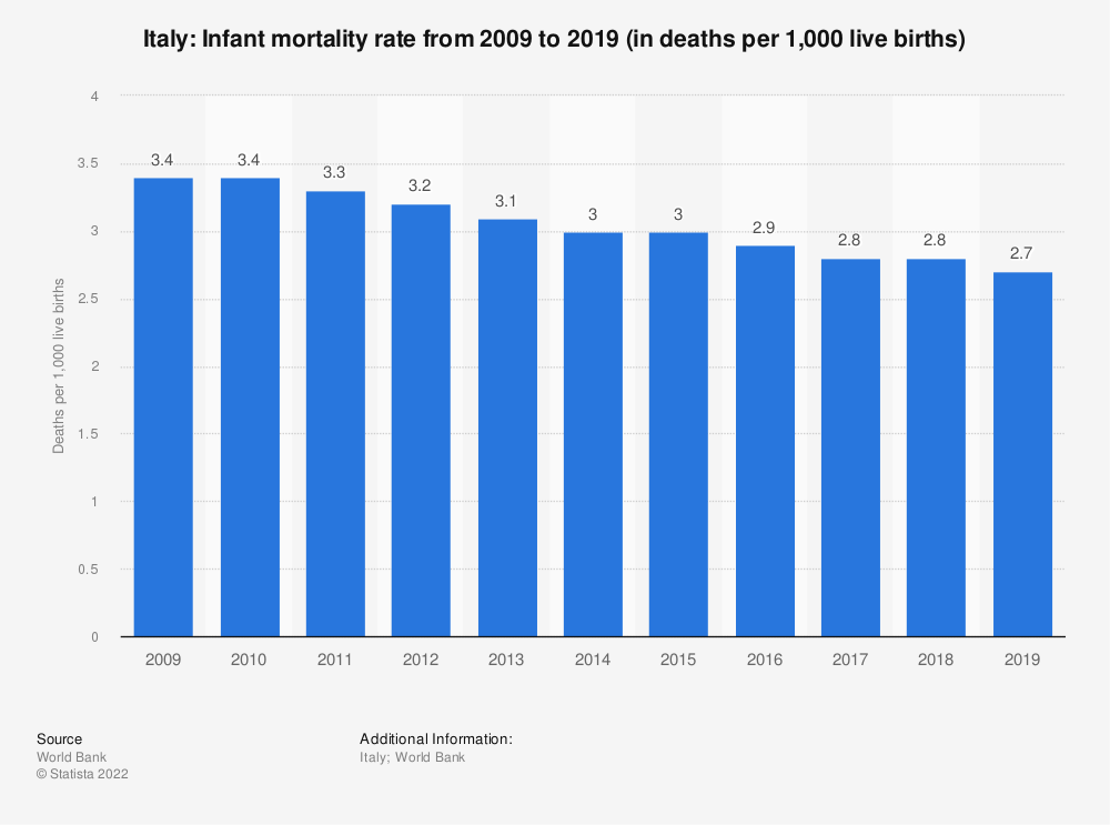 Statistic: Italy: Infant mortality rate from 2007 to 2017 (in deaths per 1,000 live births) | Statista