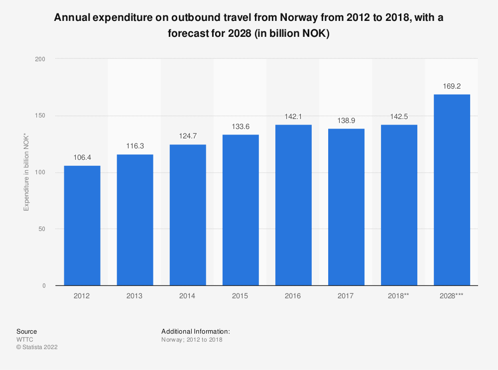 Statistic: Annual expenditure on outbound travel from Norway from 2012 to 2018, with a forecast for 2028 (in billion NOK) | Statista