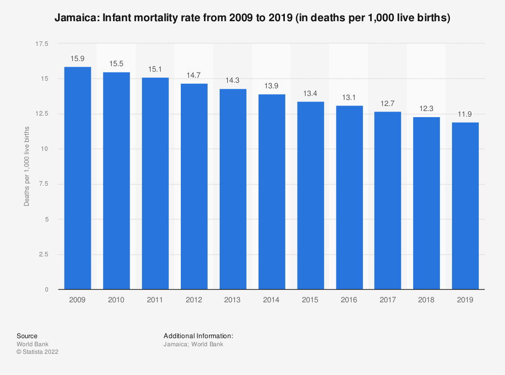Statistic: Jamaica: Infant mortality rate from 2008 to 2018 (in deaths per 1,000 live births) | Statista