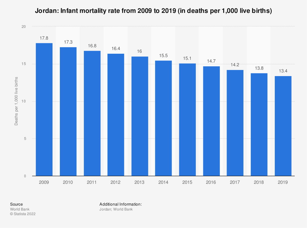 Statistic: Jordan: Infant mortality rate from 2007 to 2017 (in deaths per 1,000 live births)   Statista