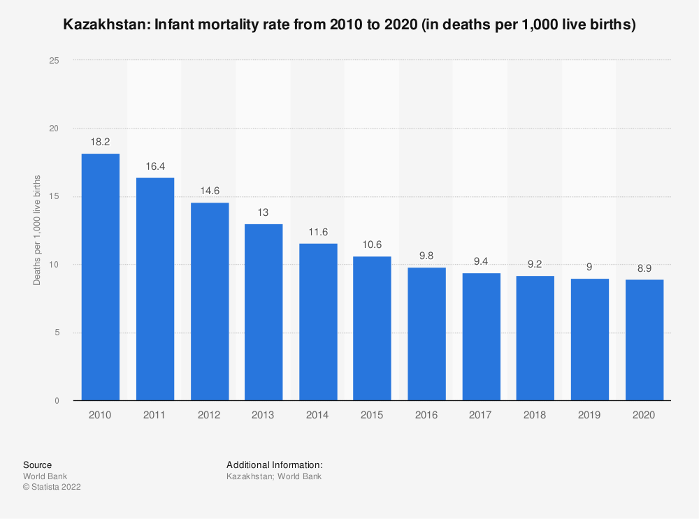 Statistic: Kazakhstan: Infant mortality rate from 2007 to 2017 (in deaths per 1,000 live births) | Statista