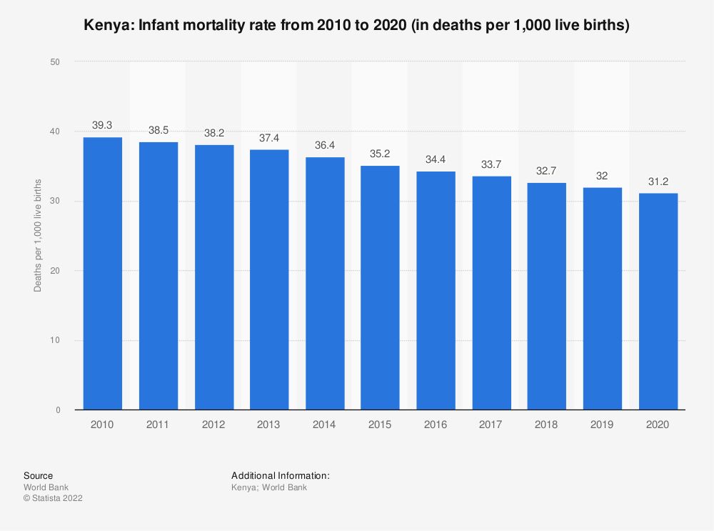 Statistic: Kenya: Infant mortality rate from 2007 to 2017 (in deaths per 1,000 live births) | Statista