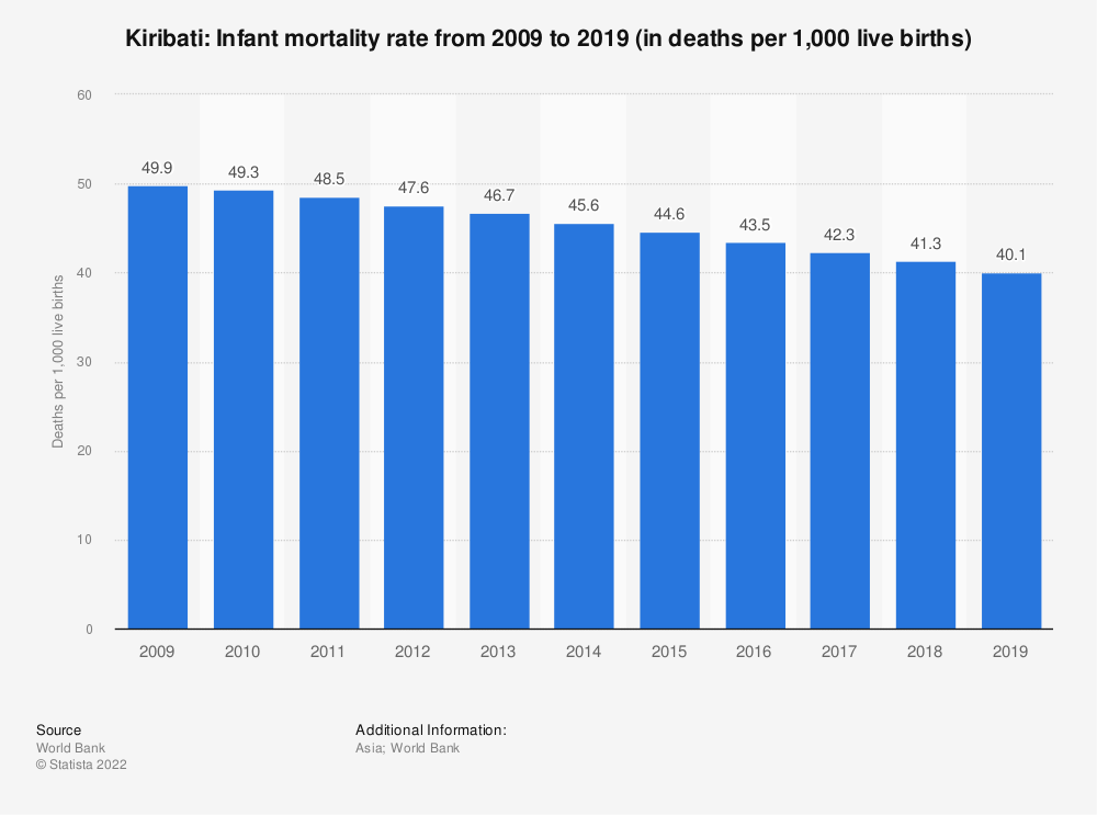 Statistic: Kiribati: Infant mortality rate from 2008 to 2018 (in deaths per 1,000 live births) | Statista