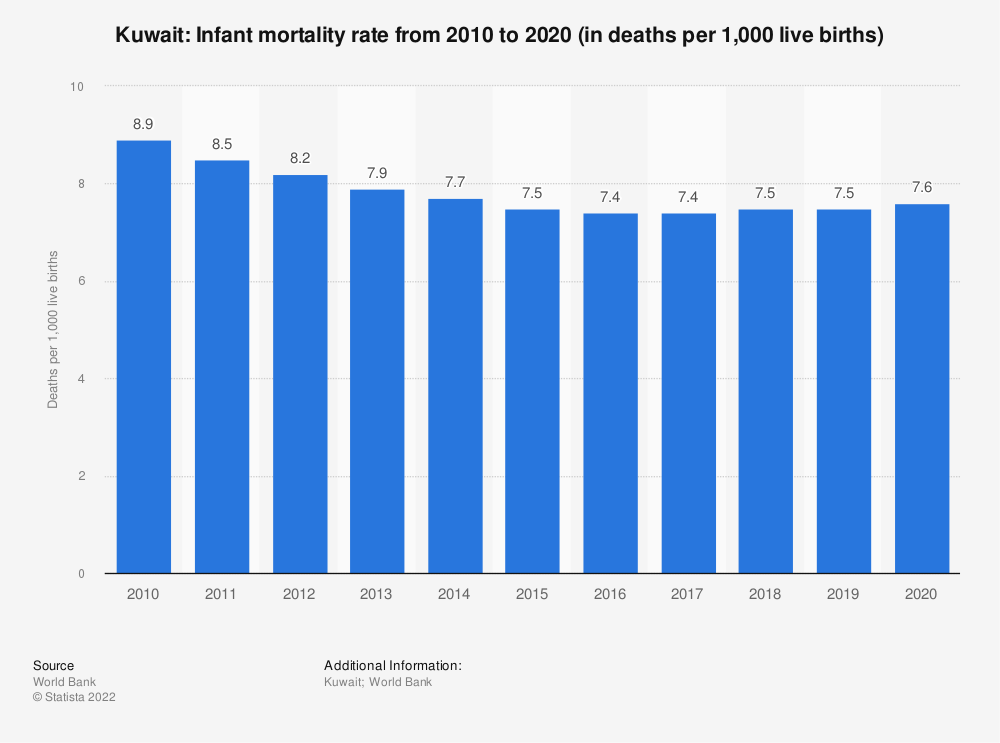 Statistic: Kuwait: Infant mortality rate from 2008 to 2018 (in deaths per 1,000 live births) | Statista