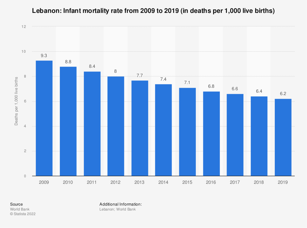 Statistic: Lebanon: Infant mortality rate from 2007 to 2017 (in deaths per 1,000 live births) | Statista