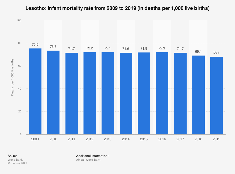 Statistic: Lesotho: Infant mortality rate from 2007 to 2017 (in deaths per 1,000 live births) | Statista
