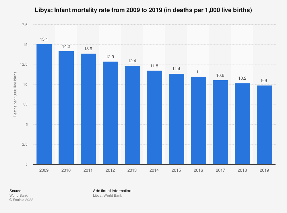 Statistic: Libya: Infant mortality rate from 2008 to 2018 (in deaths per 1,000 live births) | Statista