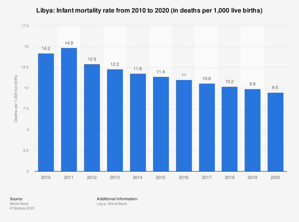 Statistic: Libya: Infant mortality rate from 2007 to 2017 (in deaths per 1,000 live births)   Statista