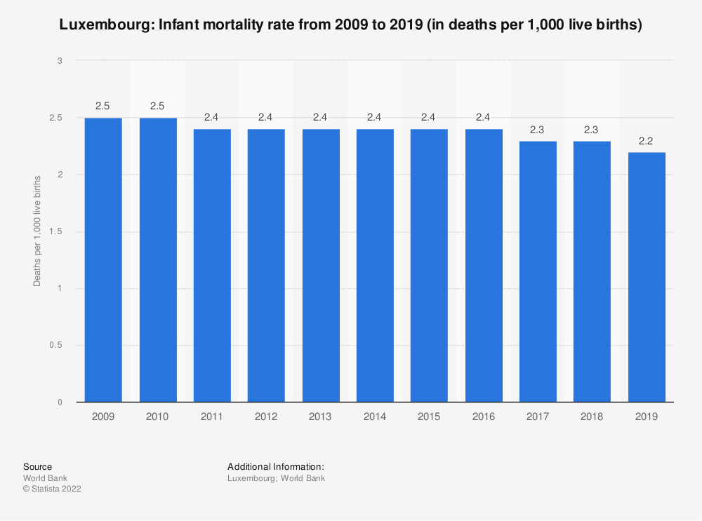 Statistic: Luxembourg: Infant mortality rate from 2009 to 2019 (in deaths per 1,000 live births) | Statista