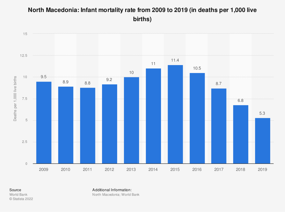 Statistic: North Macedonia: Infant mortality rate from 2009 to 2019 (in deaths per 1,000 live births) | Statista