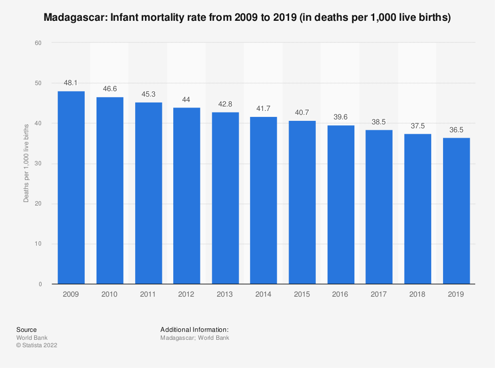 Statistic: Madagascar: Infant mortality rate from 2007 to 2017 (in deaths per 1,000 live births) | Statista