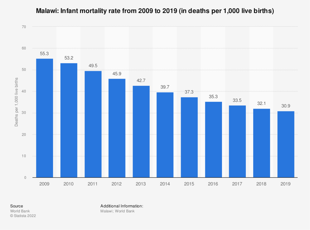 Statistic: Malawi: Infant mortality rate from 2008 to 2018 (in deaths per 1,000 live births) | Statista