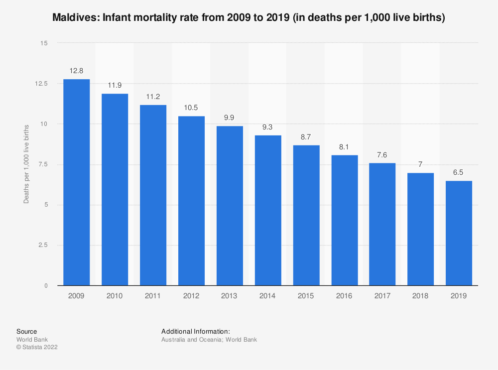 Statistic: Maldives: Infant mortality rate from 2007 to 2017 (in deaths per 1,000 live births) | Statista