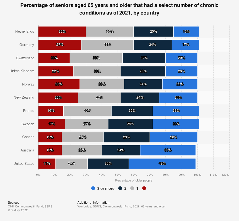 Statistic: Percentage of seniors aged 65 years and older that had a select number of chronic conditions as of 2017, by country | Statista