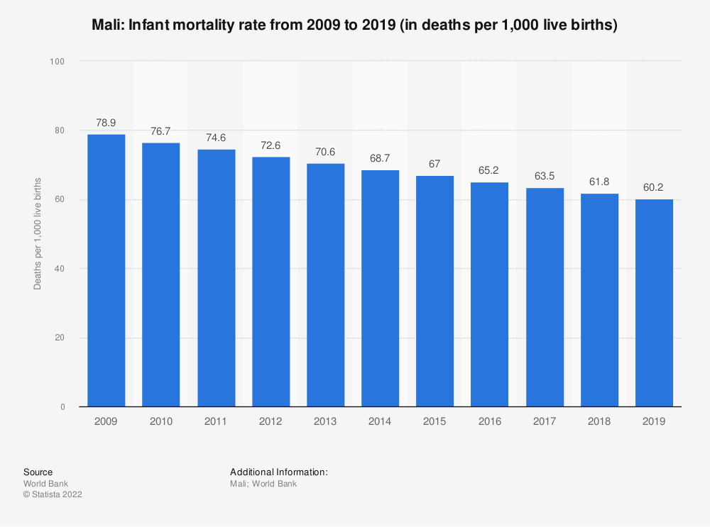Statistic: Mali: Infant mortality rate from 2008 to 2018 (in deaths per 1,000 live births) | Statista