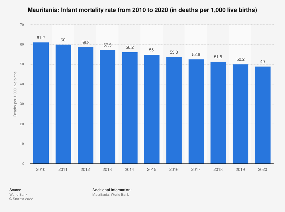 Statistic: Mauritania: Infant mortality rate from 2008 to 2018 (in deaths per 1,000 live births) | Statista