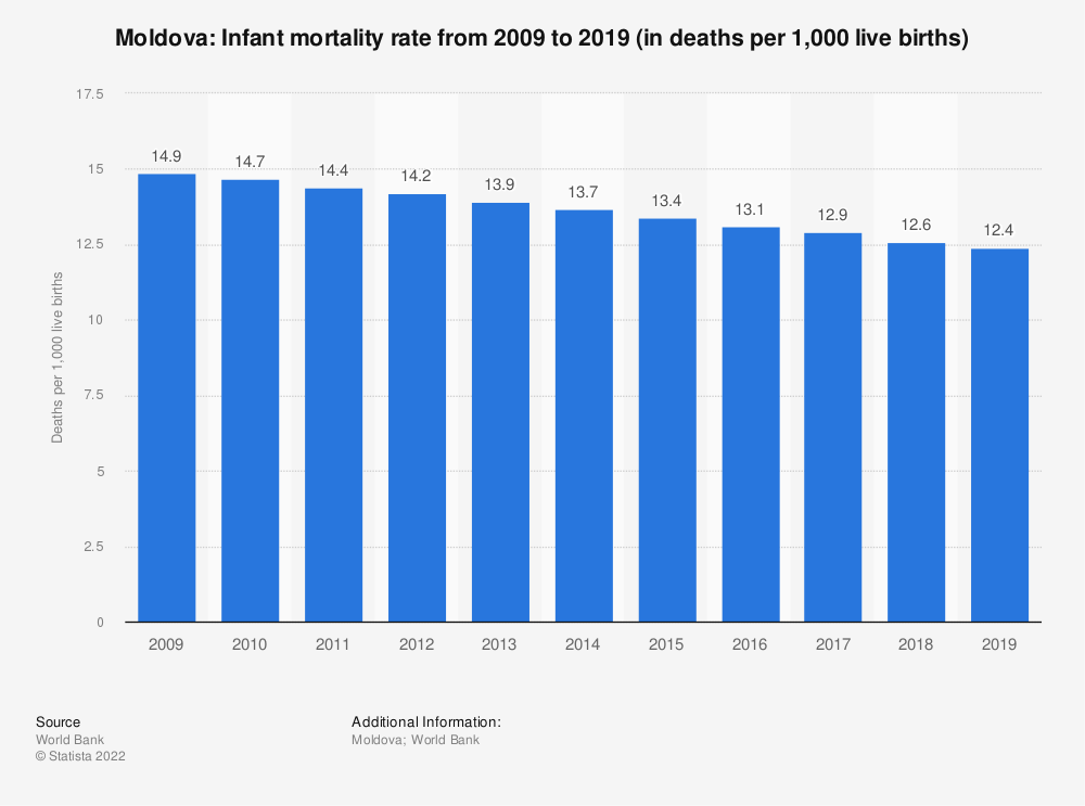 Statistic: Moldova: Infant mortality rate from 2008 to 2018 (in deaths per 1,000 live births) | Statista