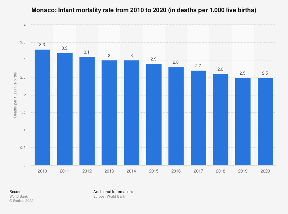 Statistic: Monaco: Infant mortality rate from 2008 to 2018 (in deaths per 1,000 live births) | Statista