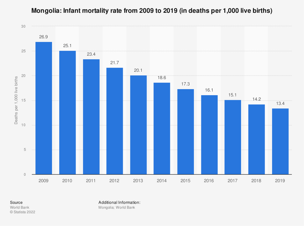 Statistic: Mongolia: Infant mortality rate from 2007 to 2017 (in deaths per 1,000 live births) | Statista