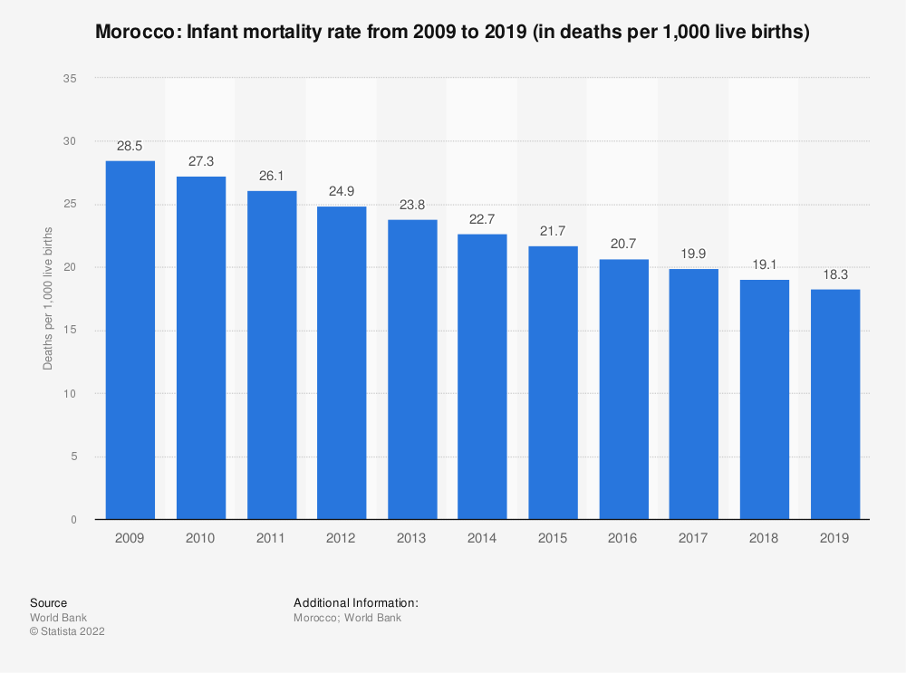 Statistic: Morocco: Infant mortality rate from 2007 to 2017 (in deaths per 1,000 live births) | Statista