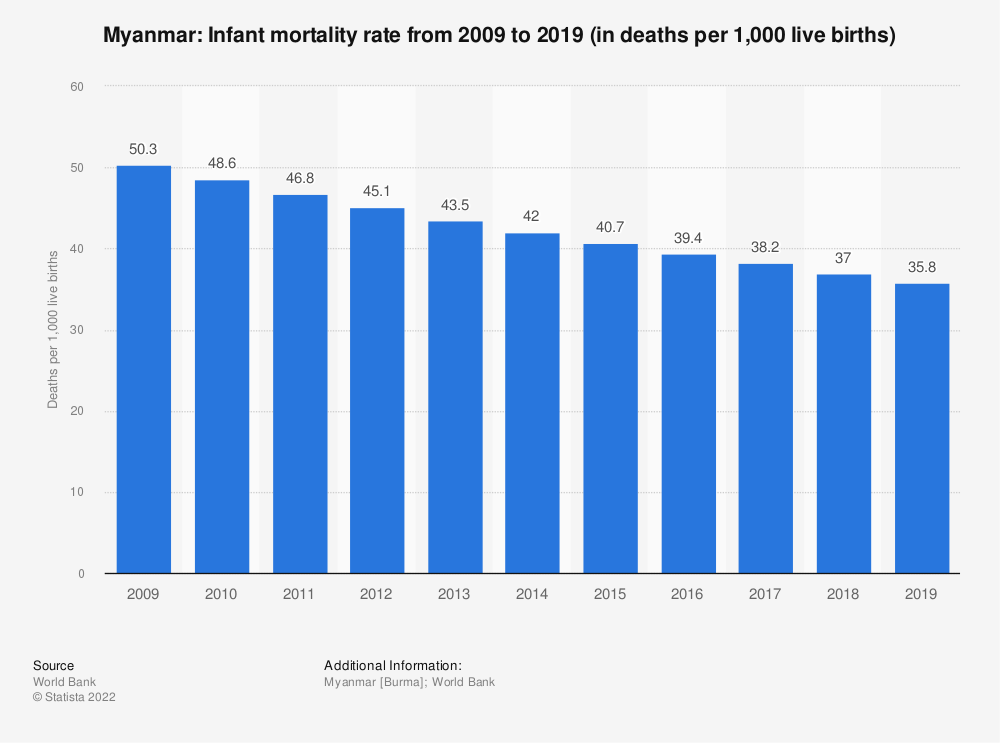 Statistic: Myanmar: Infant mortality rate from 2007 to 2017 (in deaths per 1,000 live births) | Statista