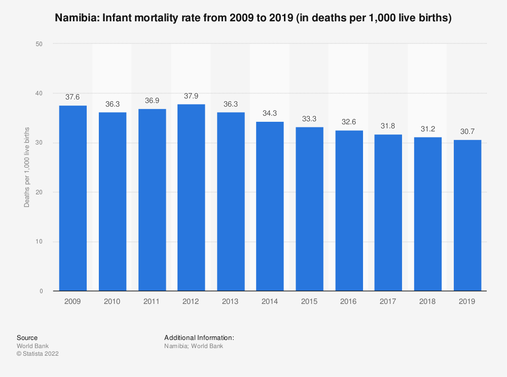 Statistic: Namibia: Infant mortality rate from 2007 to 2017 (in deaths per 1,000 live births) | Statista