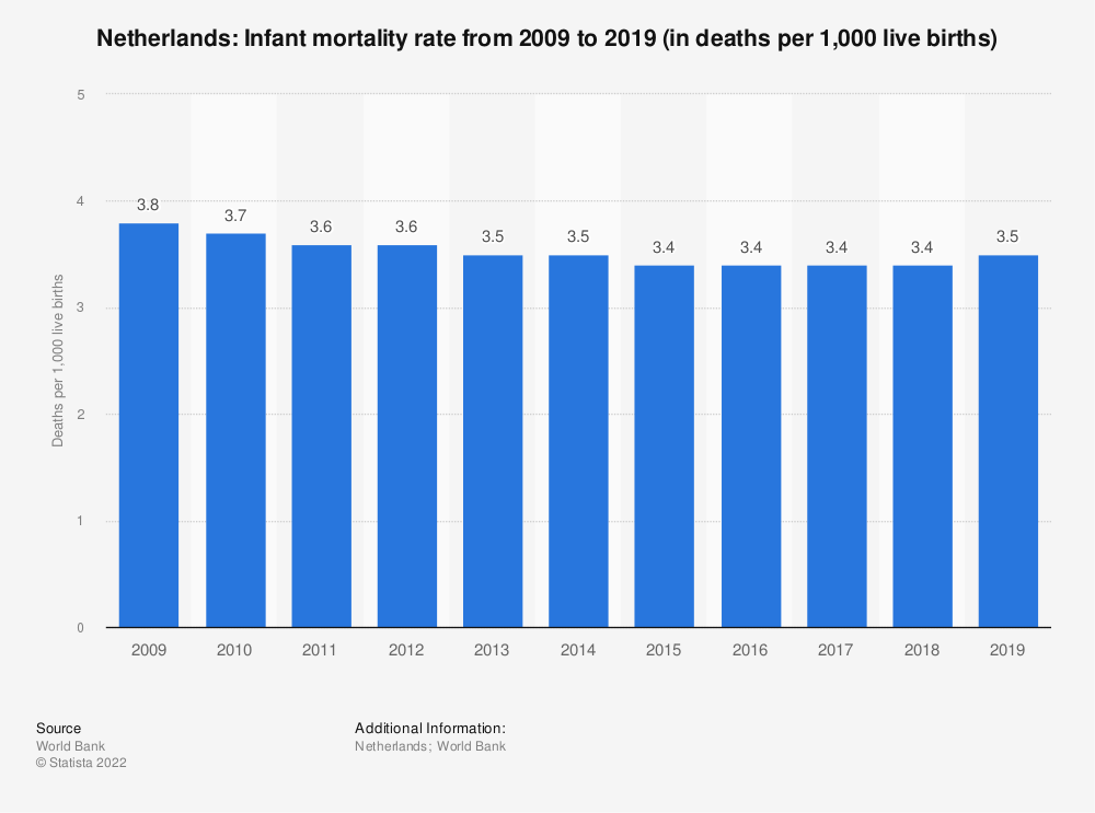 Statistic: Netherlands: Infant mortality rate from 2007 to 2017 (in deaths per 1,000 live births) | Statista