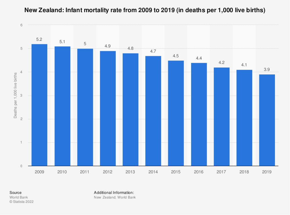 Statistic: New Zealand: Infant mortality rate from 2009 to 2019 (in deaths per 1,000 live births)   Statista