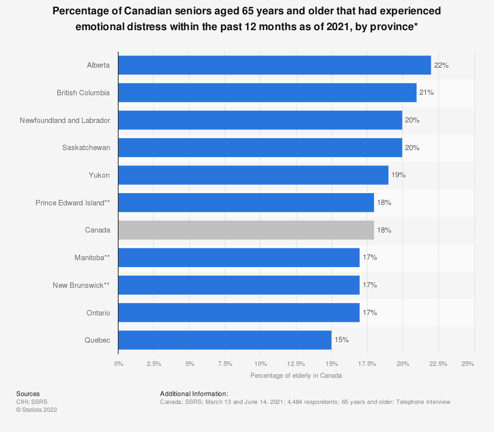 Statistic: Percentage of Canadian seniors aged 65 years and older that had experienced emotional distress within the past two years as of 2017, by province* | Statista