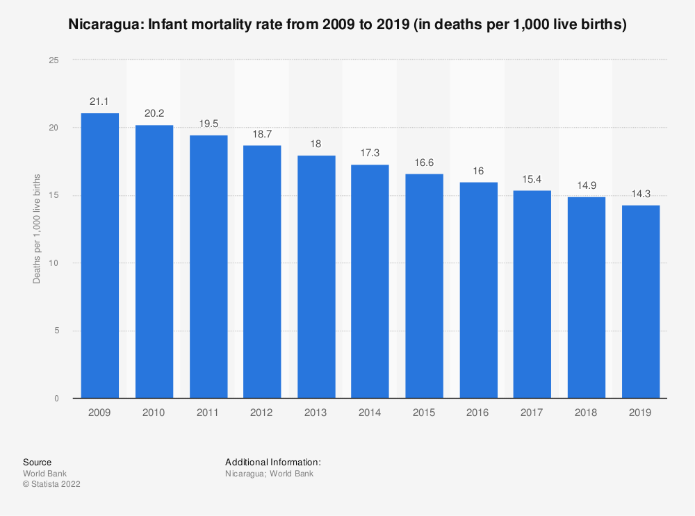 Statistic: Nicaragua: Infant mortality rate from 2008 to 2018 (in deaths per 1,000 live births) | Statista