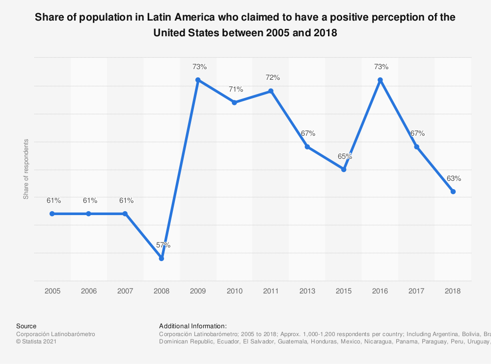 Statistic: Share of population in Latin America who claimed to have a positive perception of the United States between 2005 and 2018 | Statista