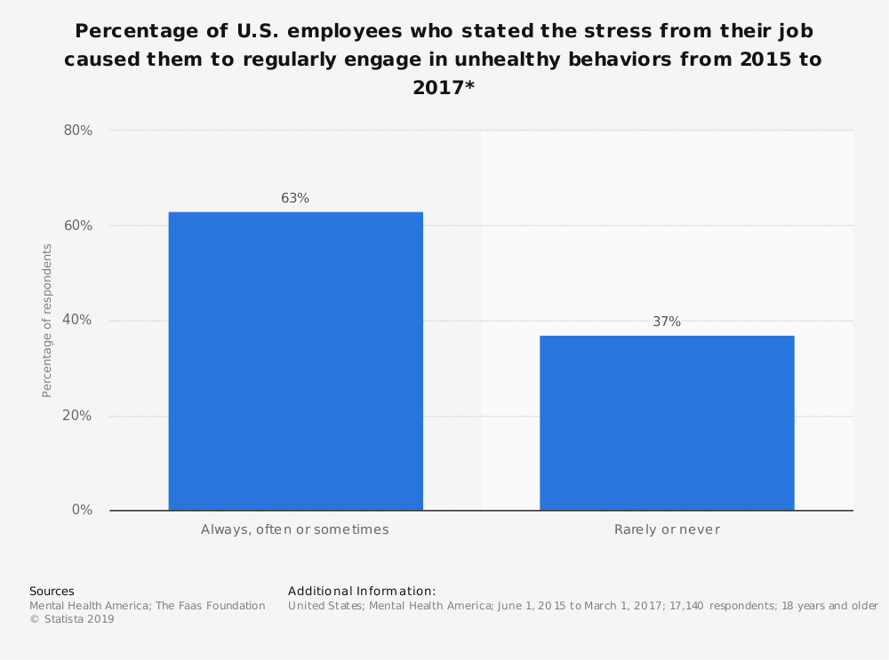 Statistic: Percentage of U.S. employees who stated the stress from their job caused them to regularly engage in unhealthy behaviors from 2015 to 2017* | Statista